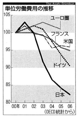 単位労働費用の推移(朝日新聞2007年4月11日付)