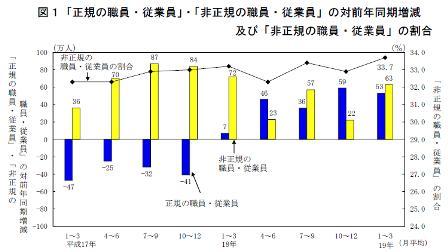 「正規の職員・従業員」・「非正規の職員・従業員」の対前年同期増減及び「非正規の職員・従業員」の割合