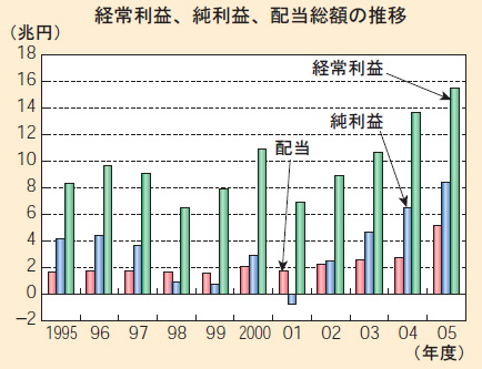 大企業製造業の経常利益、純利益、配当総額の推移(2007年経済財政白書から)
