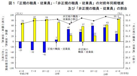 「正規の職員・従業員」・「非正規の職員・従業員」の対前年同期増減及び「非正規の職員・従業員」の割合(労働力詳細調査2007年4-6月期平均)