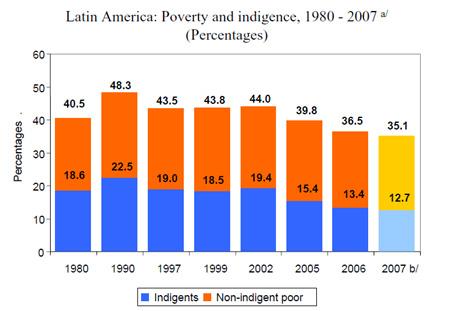 中南米の貧困率の推移(1980-2007年)