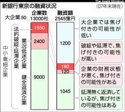 新銀行東京の融資状況(朝日新聞)
