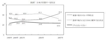労働政策研究・研修機構「第5回勤労生活に関する調査(2007年)」
