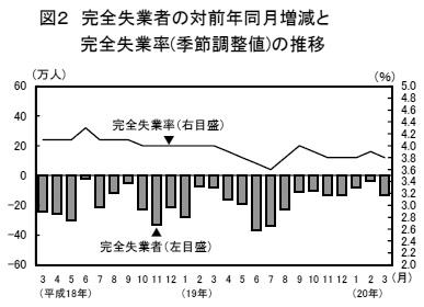 完全失業者の対前年同月増減と完全失業率の推移