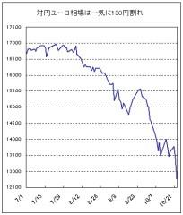 対円ユーロ相場は一気に130円割れ