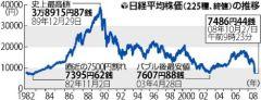 日経平均株価の推移(読売新聞2008年10月27日)