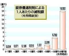 証券優遇税制による1人あたりの減税額(「しんぶん赤旗」2008/10/27付)