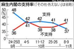 麻生内閣の支持率
