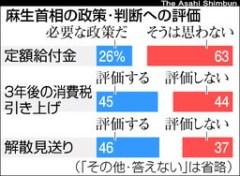 麻生首相の政策・判断への評価