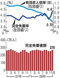 完全失業率と有効求人倍率の推移(「毎日新聞」2009年1月30日付夕刊)