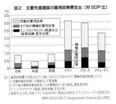 主要先進諸国の雇用政策費支出(対GDP比)(『議会と自治体』2009年2月号)
