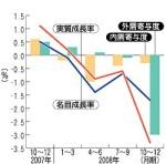 GDP成長率と内外需寄与度の推移(毎日新聞)