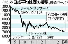 日経平均株価の推移(2009年3月3日付読売新聞)