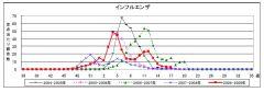 さいたま市でのインフルエンザの流行状況(2009年第17週)