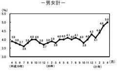 完全失業率(季節調整値)の推移
