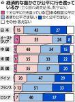 経済的な豊かさが公平に行き渡っているか(「読売新聞」2009/09/22)