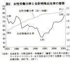 女性労働力率と合計特殊出生率の推移(深澤論文、『経済』11月号)