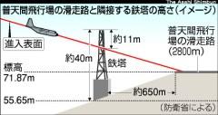 普天間基地の滑走路と隣接する鉄塔の高さ(「朝日新聞」2009年12月15日付)