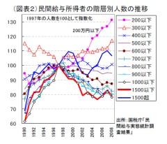 民間給与所得者の階層別人数の推移(第一生命経済研究所)