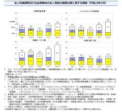法人所得課税及び社会保険料の法人負担の国際比較(2006年、財務省資料)