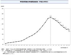 申告納税者の所得税負担率(2007年、財務省資料)