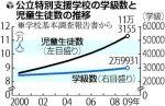 公立特別支援学校の学級数と児童生徒数の推移(「読売新聞」10月19日付夕刊)