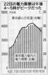 22日の電力需要は午後4〜5時がピークだった(「日本経済新聞」2011年6月23日)