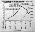 日本経済新聞2013年1月15日付