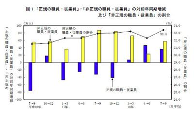 図1「正規の職員・従業員」・「非正規の職員・従業員」の対前年同期増減及び「非正規の職員・従業員」の割合(総務省「労働力調査(詳細調査)2006年7?9月」)