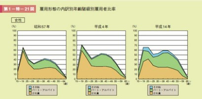 グラフ 雇用形態の内訳別年齢階級別雇用者比率(女性)