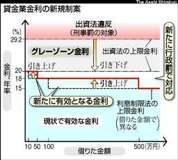 貸金業金利の新規制案(「朝日新聞」2006年9月6日付)