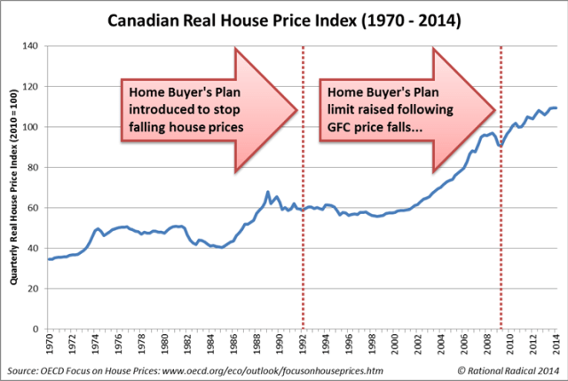 Canadian Real House Price Index 1970 - 2014