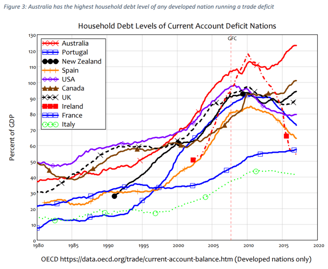 Steve Keen - Household Debt Levels CAD Countries