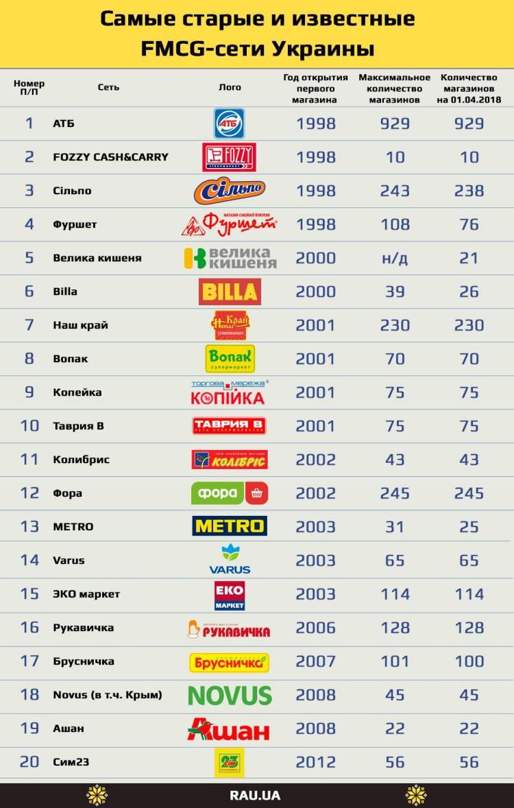 Рейтинг Магазинов В России