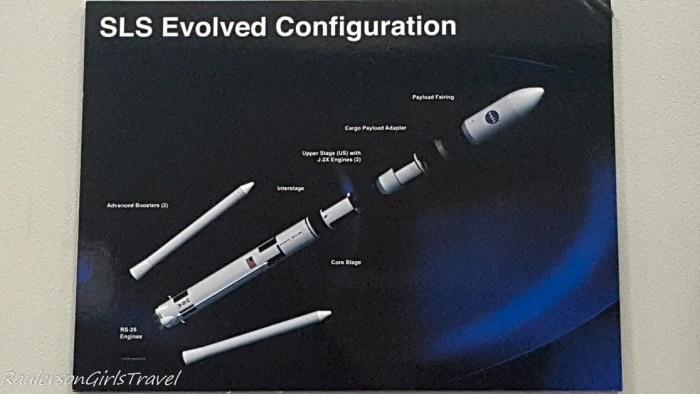 SLS rocket configuration