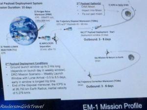 EM-1 Mission Profile