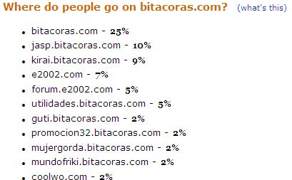 Bitacoras.com y Alexa