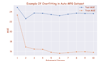 training and testing MSE on auto-pg dataset