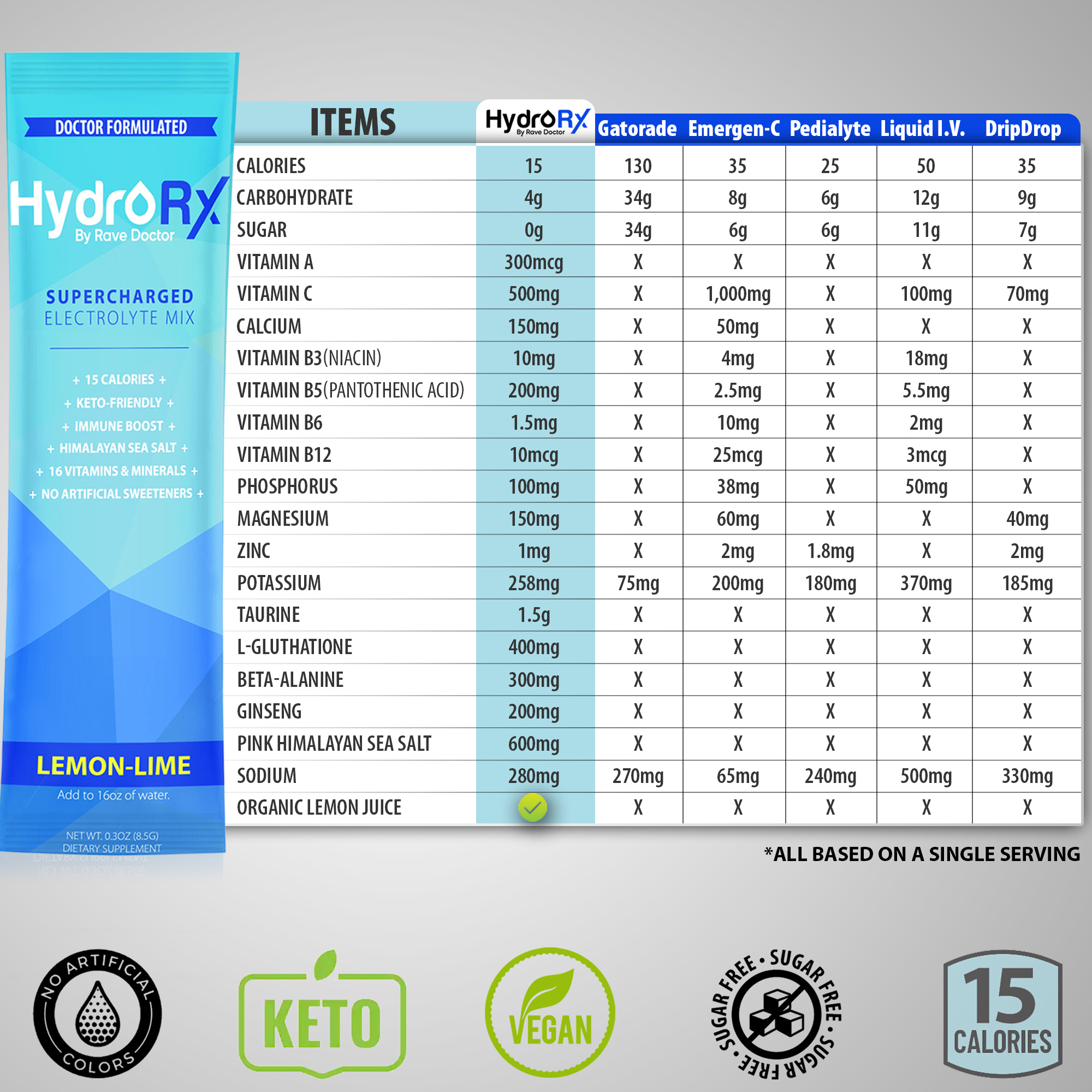4.1 HydroRX by Rave Doctor compared to Gatorade, Emergen-C, and Pedialyte copy