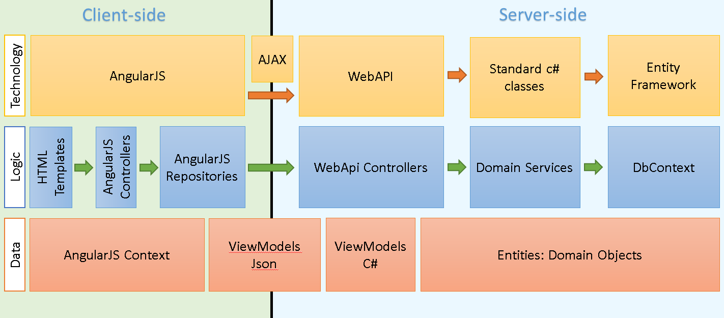 soa architecture context diagram clarion nz500 wiring angularjs – crud data grid i juan carlos sanchez's blog