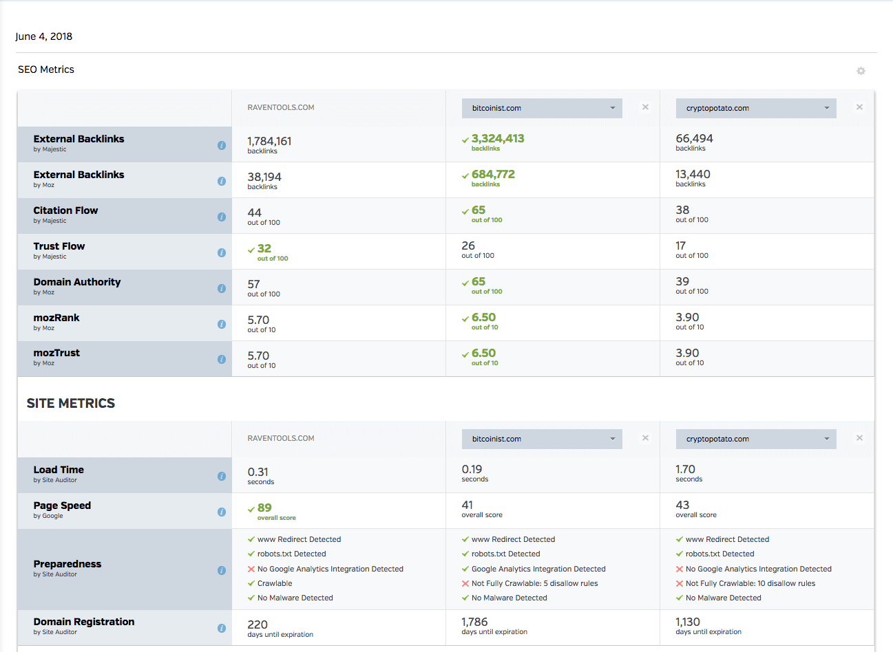 hight resolution of raven tools competitor research site metrics