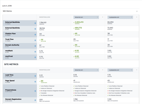 small resolution of raven tools competitor research site metrics