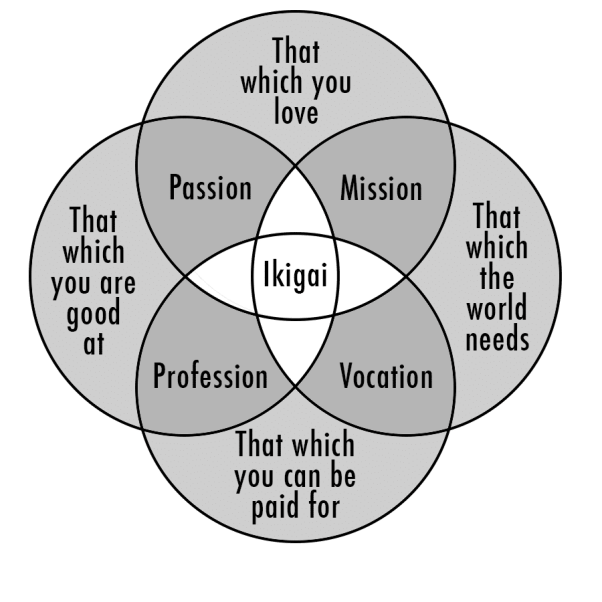 What is your Ikigai?