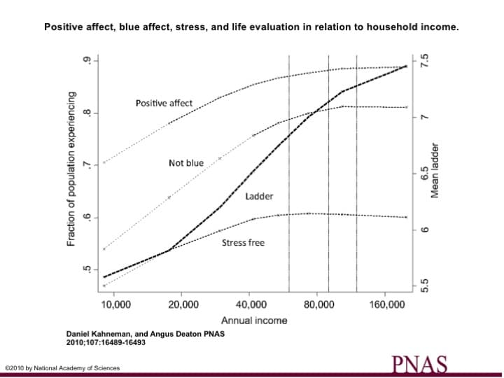 Household income, happiness, stress and life evaluation
