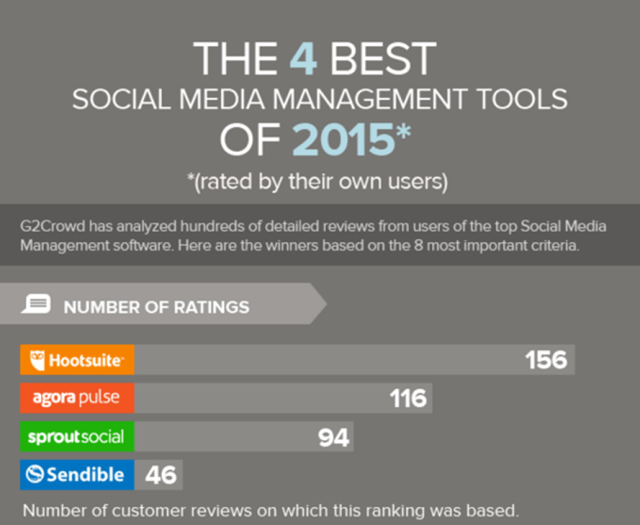 How_to_use_Social_Media_to_manage_Customer_Conversations_-_Ravi_Shukle_-_The_4_best_social_media_management_tools_of_2015