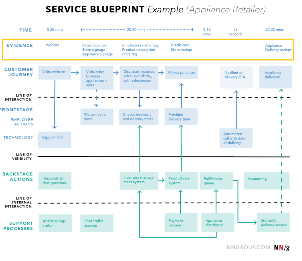 How To Make A Service Blueprint Cx Mini Masterclass E59