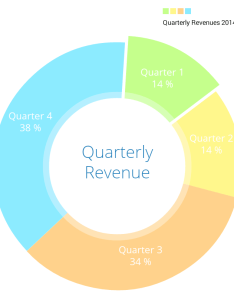 Piechart with selection  also how to use ios charts api create beautiful in swift rh appcoda