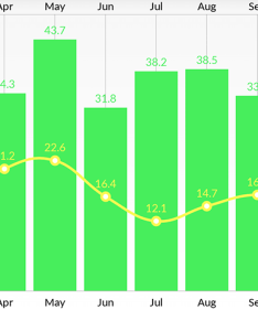 Combined chart bar and linechart in this case also how to use ios charts api create beautiful swift rh appcoda