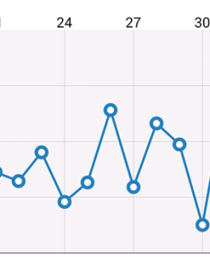 Linechart single dataset also how to use ios charts api create beautiful in swift rh appcoda