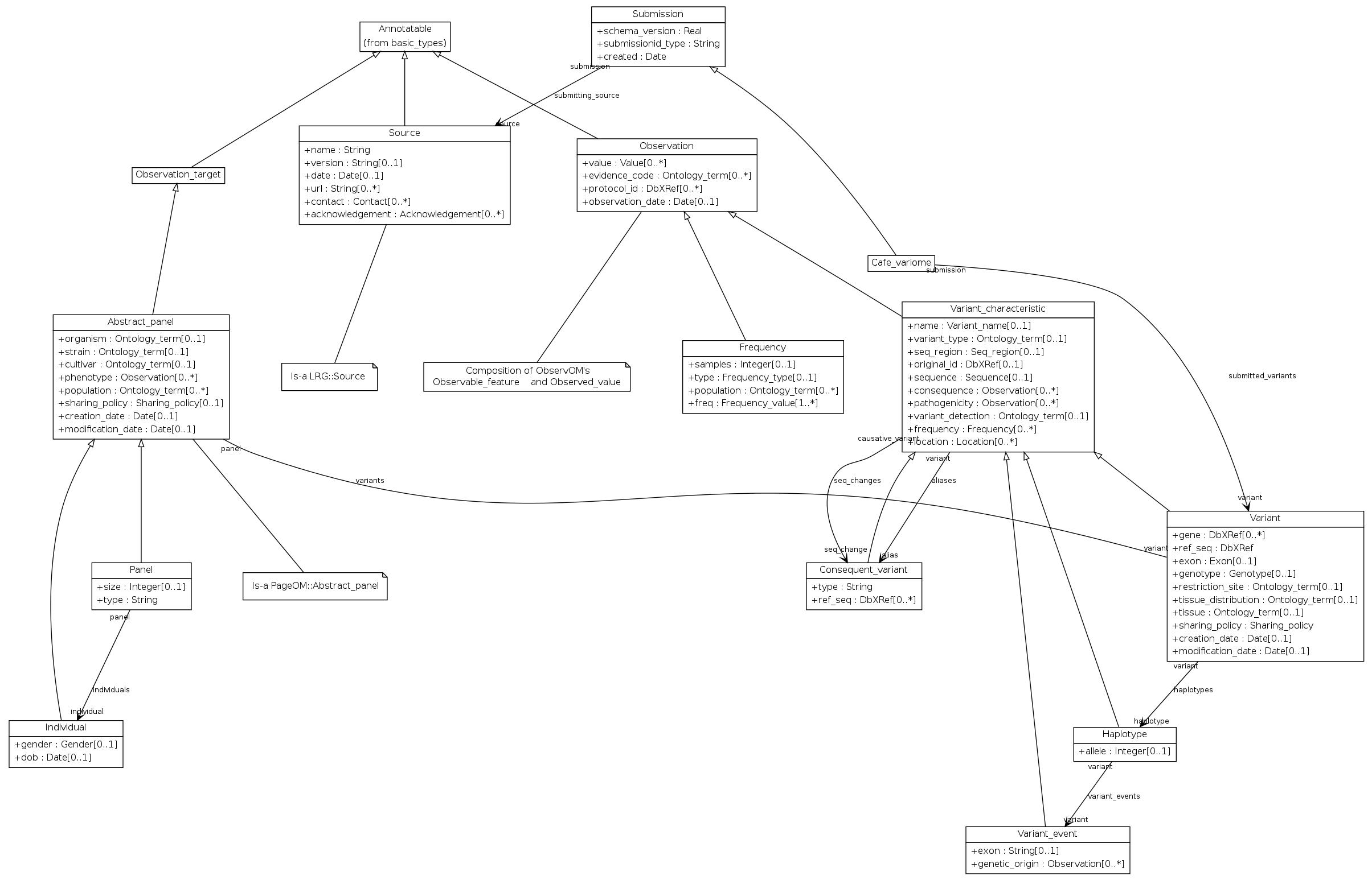 VarioML framework for comprehensive variation data